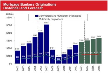 Source: Mortgage Bankers Association