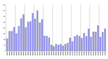 Commercial Loan Originations 2004-2014 (Mortgage Bankers Association)