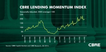 Commercial real estate lending momentum, year-over-year from June 2004 to June 2016 (Graph courtesy of CBRE).