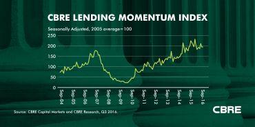 CBRE's Lending Momentum Index showed an increase in September. Credit: CBRE.