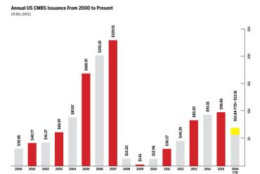 Annual US CMBS Issuance from 2000 to Present
