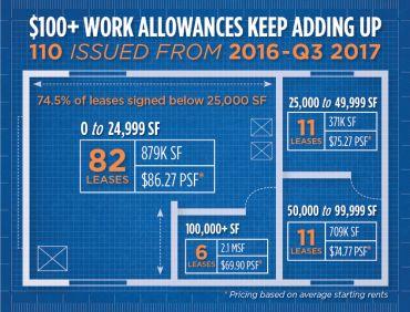 Work allowances.