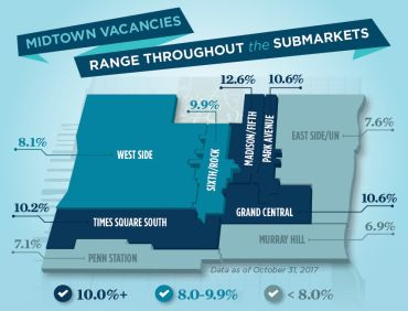 Vacancy is at 9.6 percent in Midtown