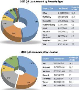ACORE's Fourth Quarter Lending Activity.