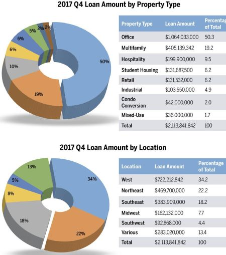 ACORE's Fourth Quarter Lending Activity.