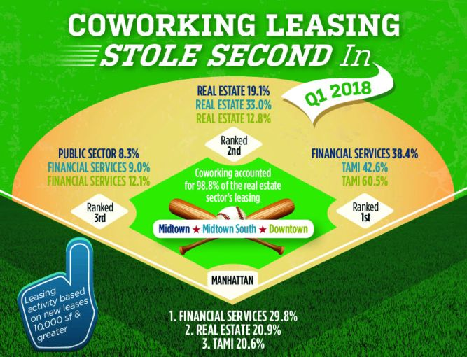 Coworking firms accounted for 98.8 percent of the leases signed in the first quarter.