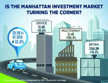 Is the investment market turning a corner?