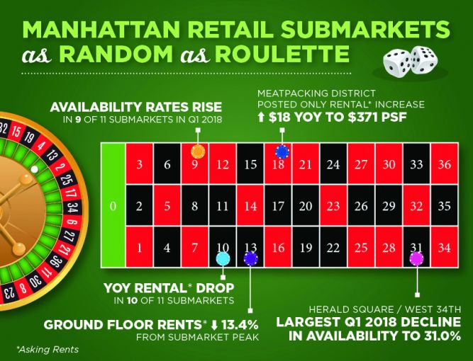 Asking rents in 11 submarkets are down an average of 13.4 percent.