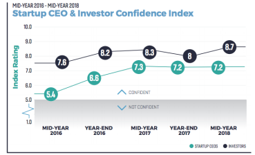 Investor confidence in the proptech sector swelled through the first half of 2018.