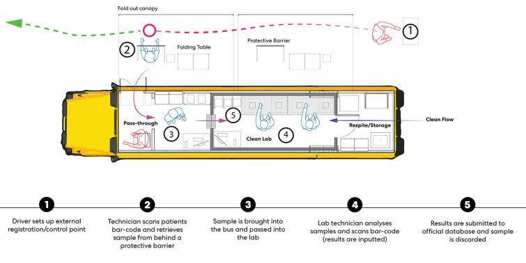 An air handling unit on top of the bus would help ensure that the lab room helps remain properly pressurized to prevent viral spread and keep testing samples intact.