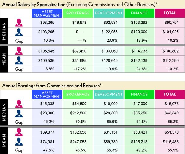 compensation annual salary and earnings Pay Gap Widens in CRE, Even as Diversity Initiatives Take Hold: Report
