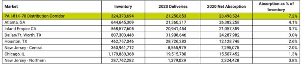 Screen Shot 2021 01 13 at 6.09.58 AM Key Northeast Distribution Corridor Experiences Record Growth Amid COVID