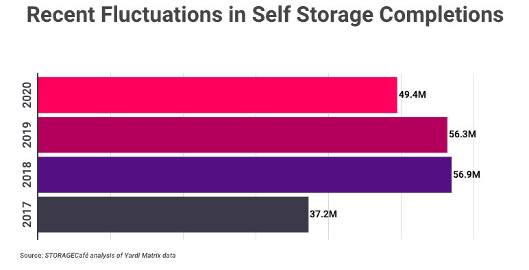 Screen Shot 2021 02 18 at 8.30.58 AM Self Storage Companies to Add 43.6M SF of Space in 2021