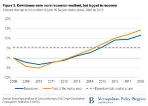 Source: Tracy Hadden Loh and Joanne Kim, Brookings Metropolitan Policy Program, To recover from COVID-19, downtowns must adapt.