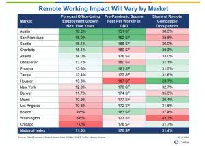 CoStar predicts more remote work in certain locations.