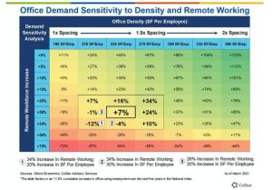 CoStar predicts office space demand will be sensitive to remote work, office density.