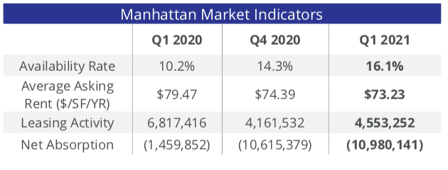 Screen Shot 2021 04 01 at 10.06.00 AM Manhattan Office Leasing Picks Up in 2021, But Availability Rate at Record High