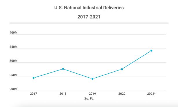 US National Industrial Deliveries