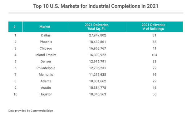 Top 10 U.S. Markets for Industrial Completions in 2021