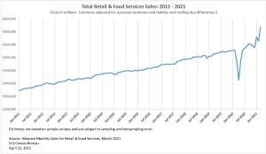 U.S. Census Bureau Advance Monthly Sales for Retail Food Services March 2021 Retail Sales Up 9.4 Percent in March, Boosted by Third Stimulus