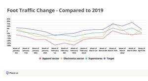 The graph shows: A report from Placer.ai found foot traffic at Target to be steadily higher than 2019 levels in recent weeks.