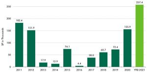 The life science sector is taking off in New York City, CBRE data shows.