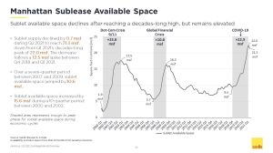 Q2 2021 Manhattan Sublease Market Overview Slide 19 Manhattan Sublease Availability Starts Inching Down From Pandemic Highs
